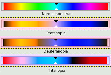 tritanopia and other forms of color blindness Color blindness and color vision types of color blindness blue-yellow color blindness is caused by tritanopia.