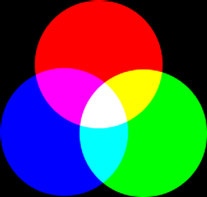 Components of the RGB and CMY Color Model