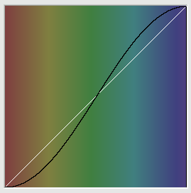 Grafico della funzione delle impostazioni correnti.